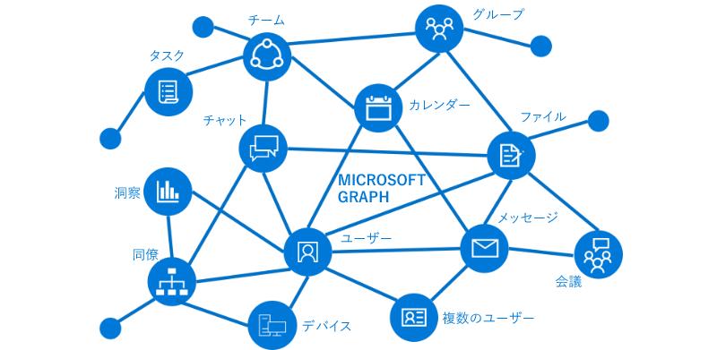microsoft graph の概要 microsoft graph microsoft docs