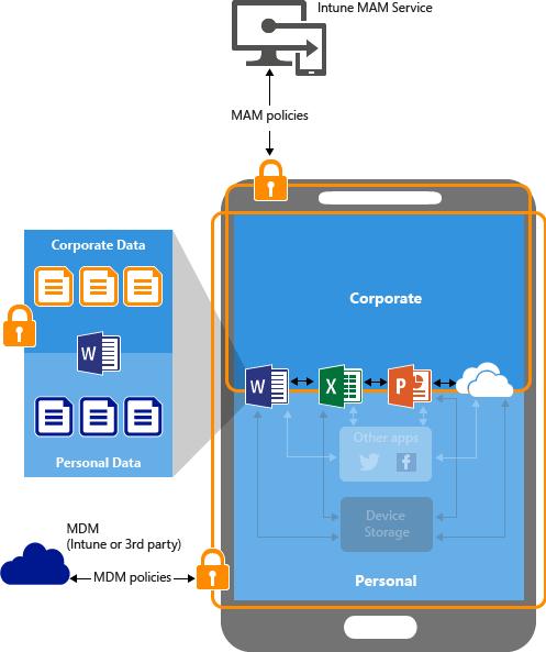 アプリ保護ポリシーとは microsoft intune microsoft docs