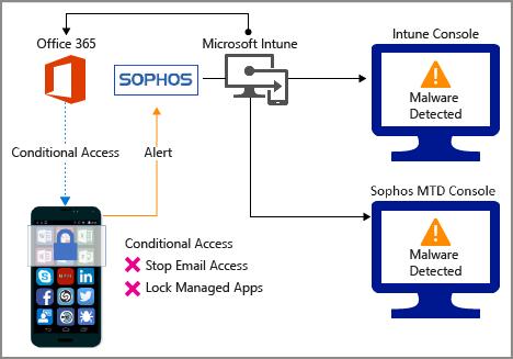 Sophos Mobile と Intune の統合をセットアップする - Intune on Azure ...