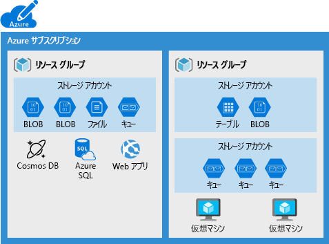 https://docs.microsoft.com/ja-jp/learn/modules/create-azure-storage-account/media/2-typical-subscription-organization.png