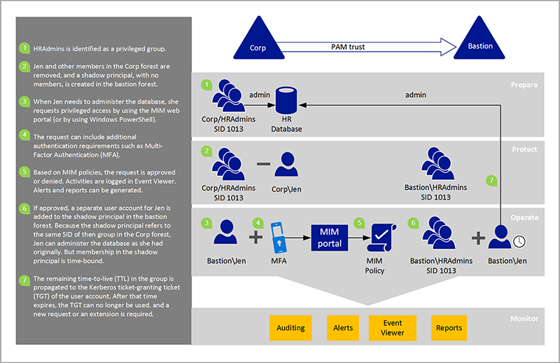 Active Directory Domain Services の Privileged Access