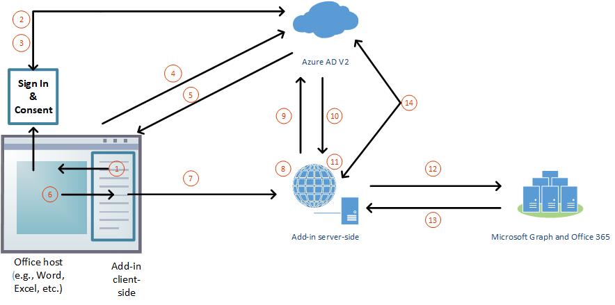 office アドインの microsoft graph への承認 microsoft docs