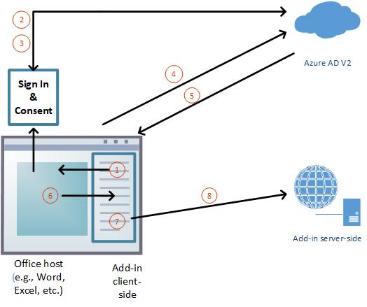 office アドインのシングル サインオンを有効化する microsoft docs