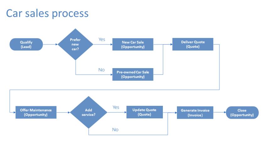 powerapps で分岐を使用して業務プロセス フローを強化する microsoft docs