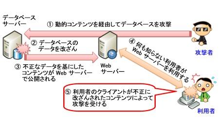 SQL インジェクション攻撃とその...