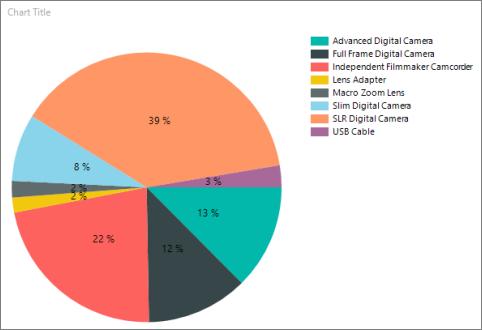 円グラフへのパーセンテージの表示 レポート ビルダーおよび ssrs