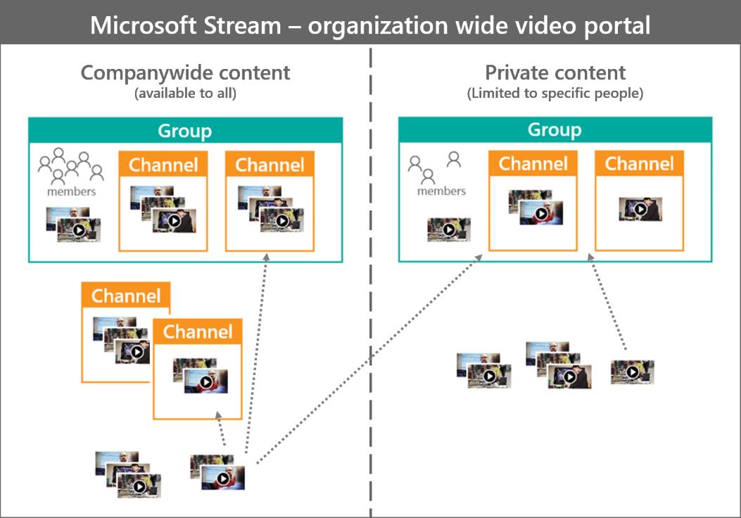 microsoft stream のグループとチャンネル microsoft docs