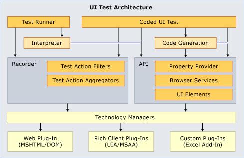 コード化された ui テストと操作の記録を拡張する visual studio