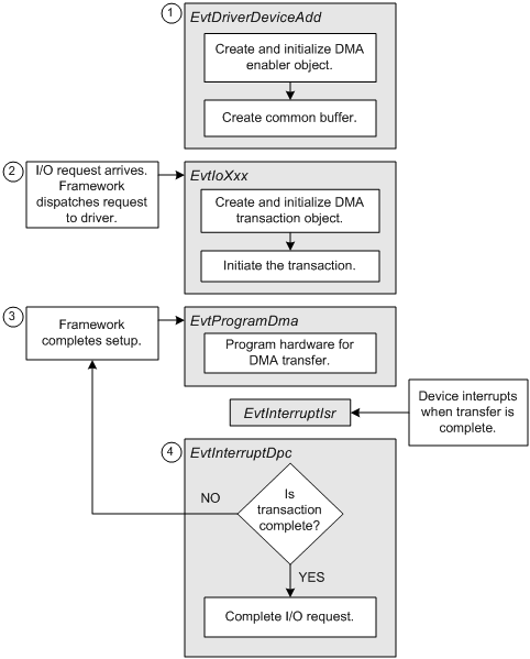handling i o requests in a kmdf driver for a bus master dma device