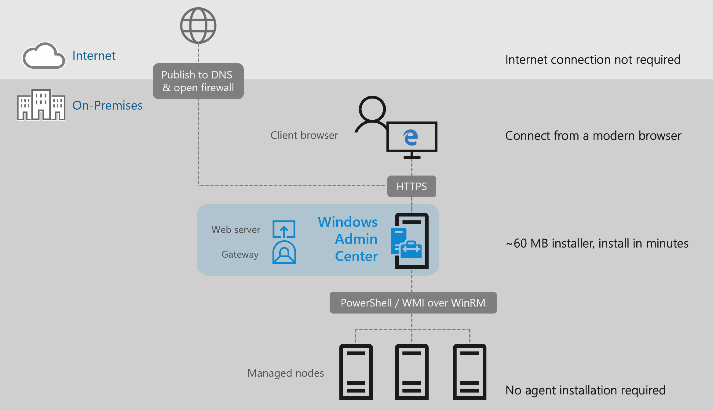 Windows Admin Center Architecture