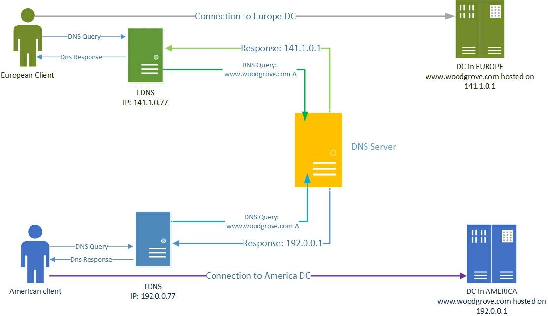 dns ポリシーを使用しての地理的な場所ベースのプライマリ サーバーの