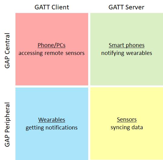 Bluetooth 低エネルギー - UWP applications   Microsoft Docs