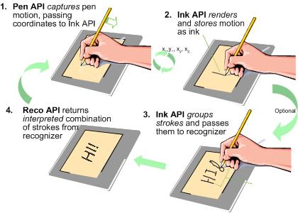 pen input ink and recognition windows applications microsoft docs