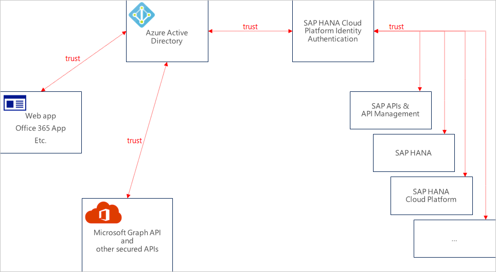 open test architecture api reference pdf