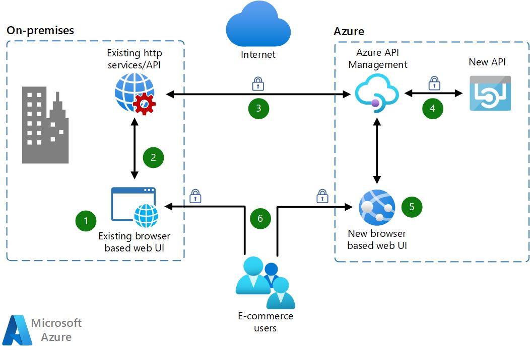 Api 기반 아키텍처로 웹앱 마이그레이션 Azure Example Scenarios