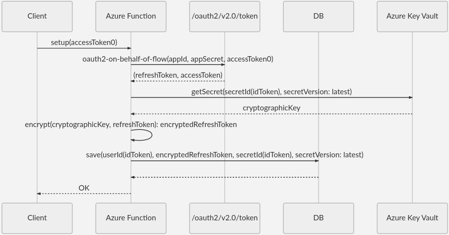 웹 서비스용 OAuth 2.0 On-Behalf-Of 리프레시 토큰 보호 - Azure Example ...