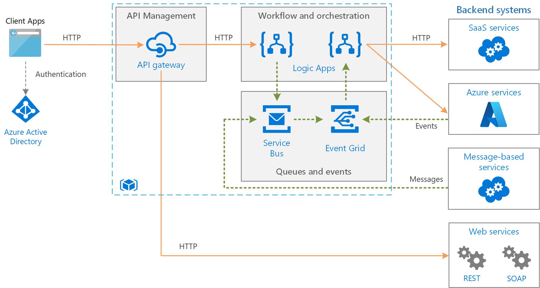 Azure Enterprise Data Integration Patterns with Azure
