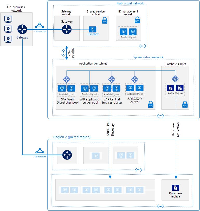 Azure Vm에서 Anydb용 Sap Netweaver Windows 배포 Azure