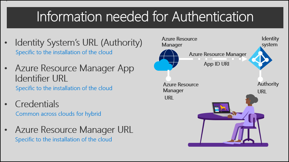 overview of identity for azure stack microsoft docs