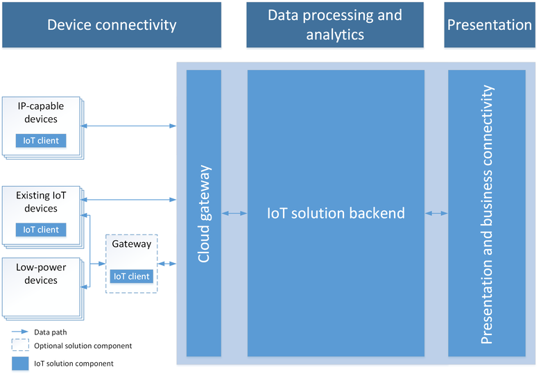Azure iot suite microsoft docs for Architecture iot