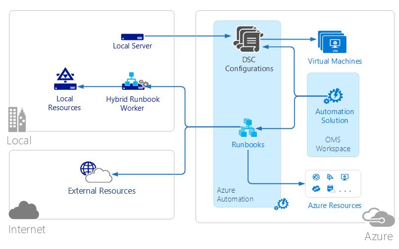 Azure 자동화의 개략적 아키텍처