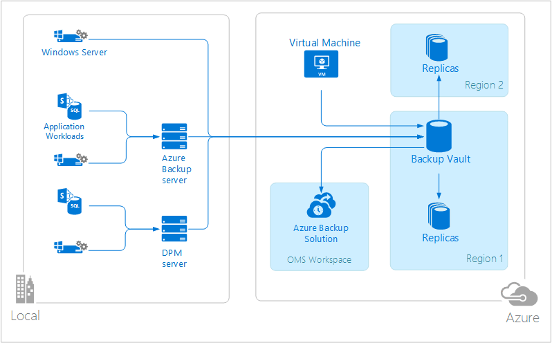 Azure 백업의 개략적 아키텍처