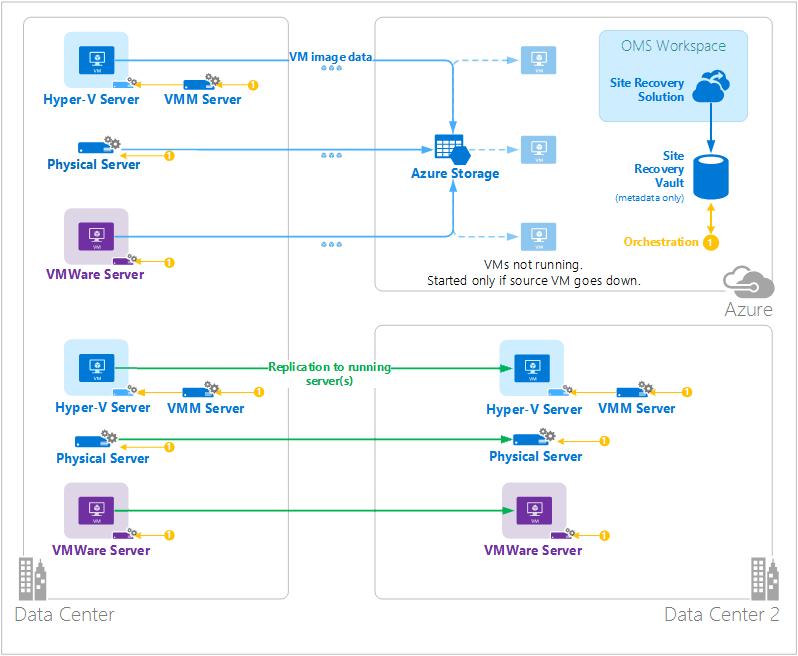 Azure Site Recovery의 개략적 아키텍처