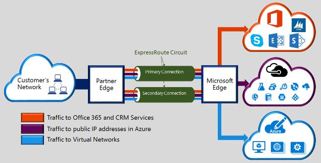 Azure 보안 소개 | Microsoft Docs