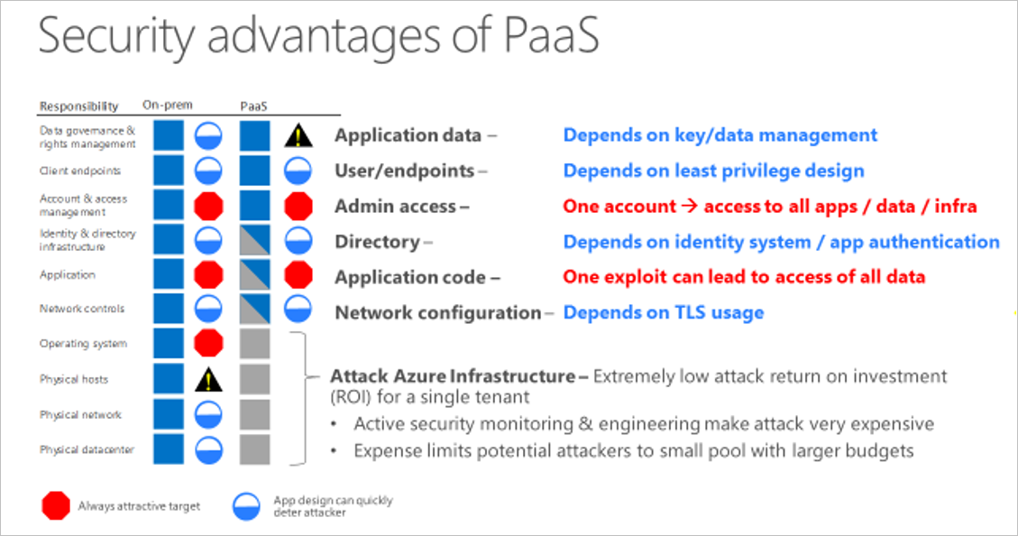 Paas 배포 보안 Microsoft Azure에 대 한 모범 사례 Microsoft Docs