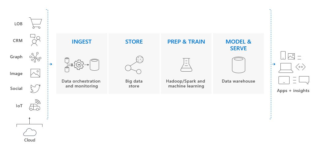 Azure SQL Data Warehouse