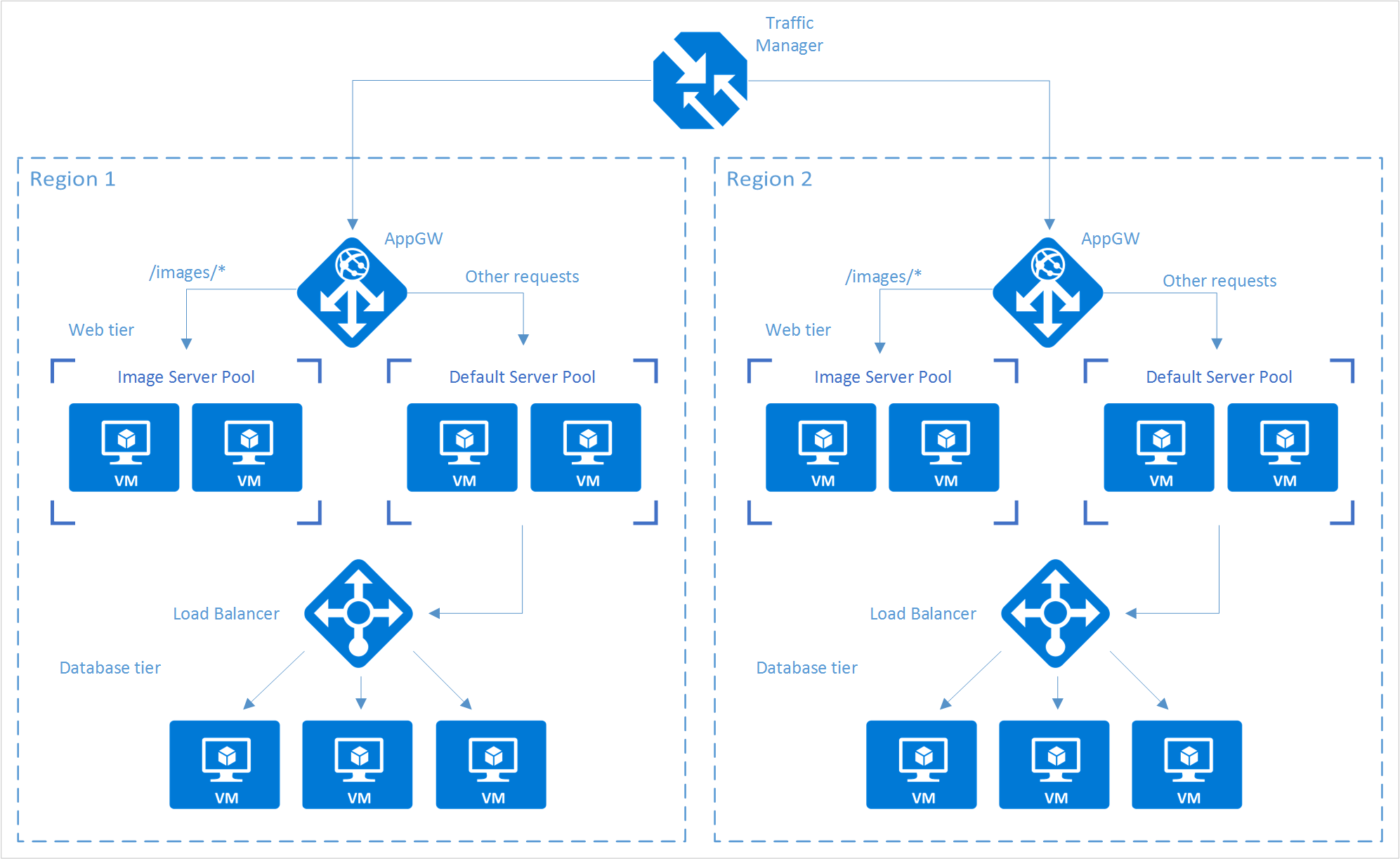 Azure에서 부하 분산 서비스 사용 Microsoft Docs