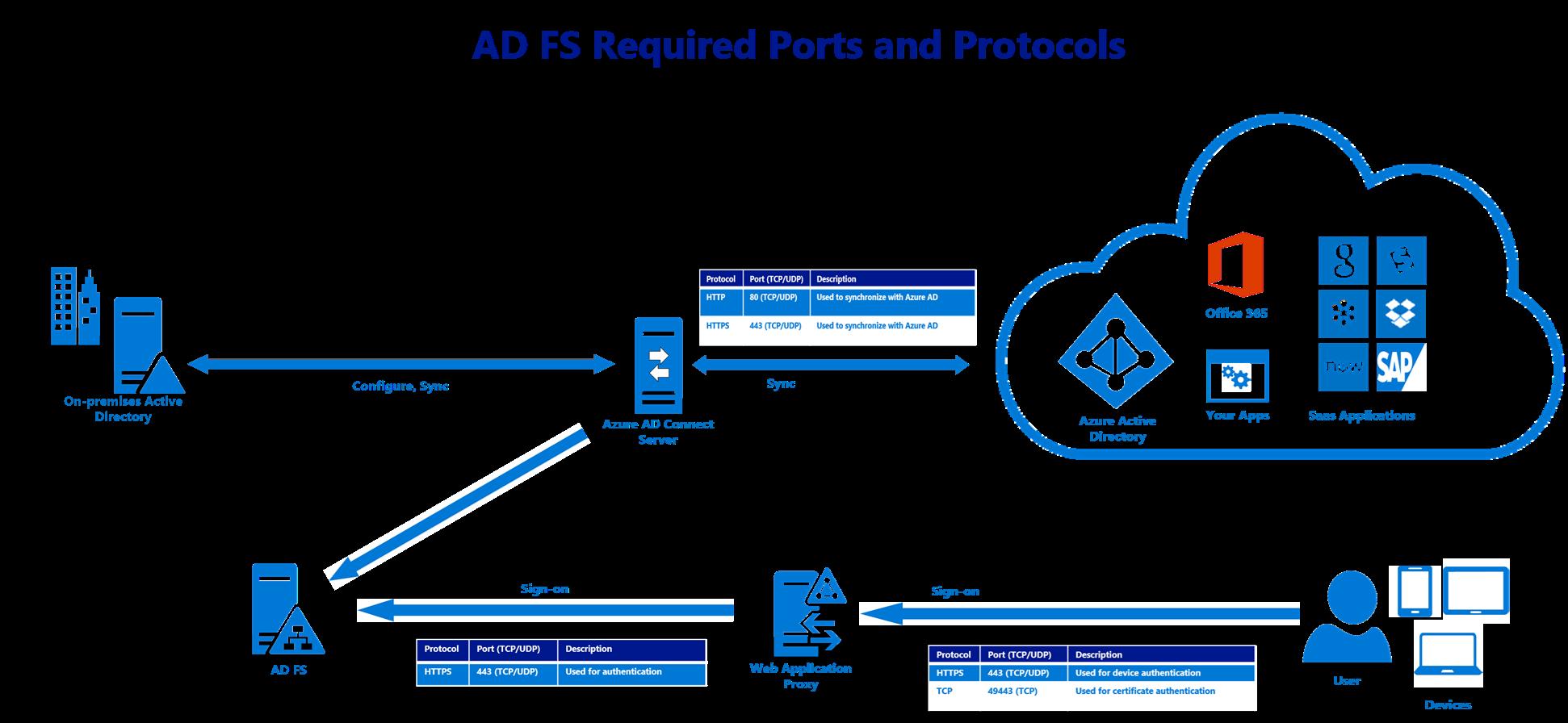Adfs 및 웹 응용 프로그램 프록시 보안에 대 한 유용한 Microsoft Docs