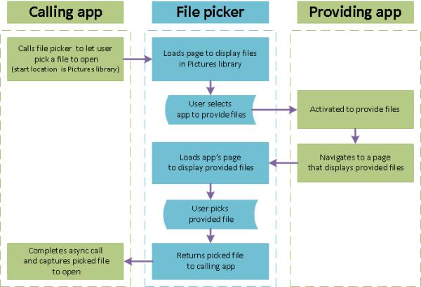 한 앱이 파일 선택기를 두 앱 간의 인터페이스로 사용하여 다른 앱에서 열 파일을 가져오는 프로세스를 보여 주는 다이어그램입니다.