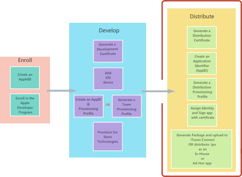 The software development lifecycle overview