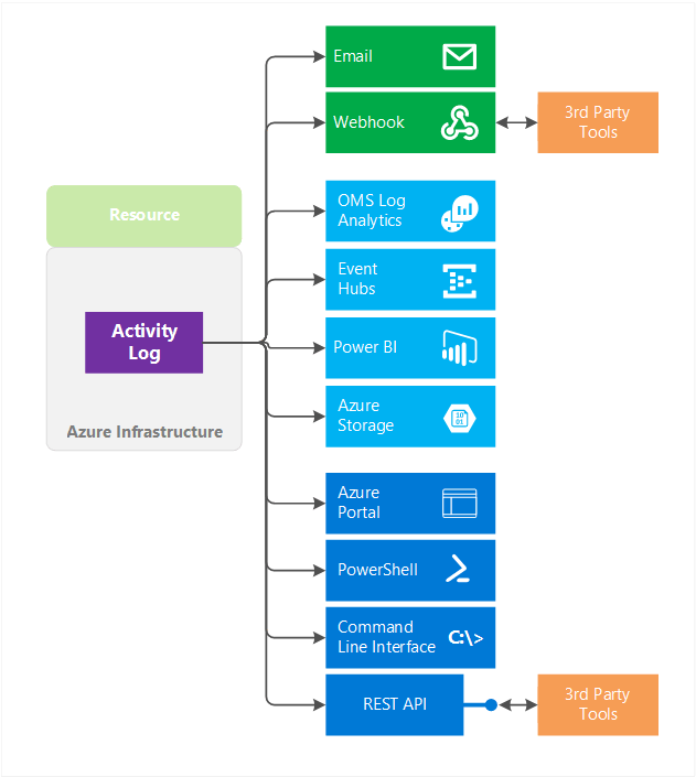 Overview of the Azure Activity Log | Microsoft Docs