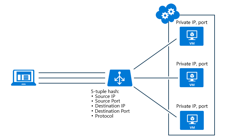 configure azure load balancer distribution mode microsoft docs