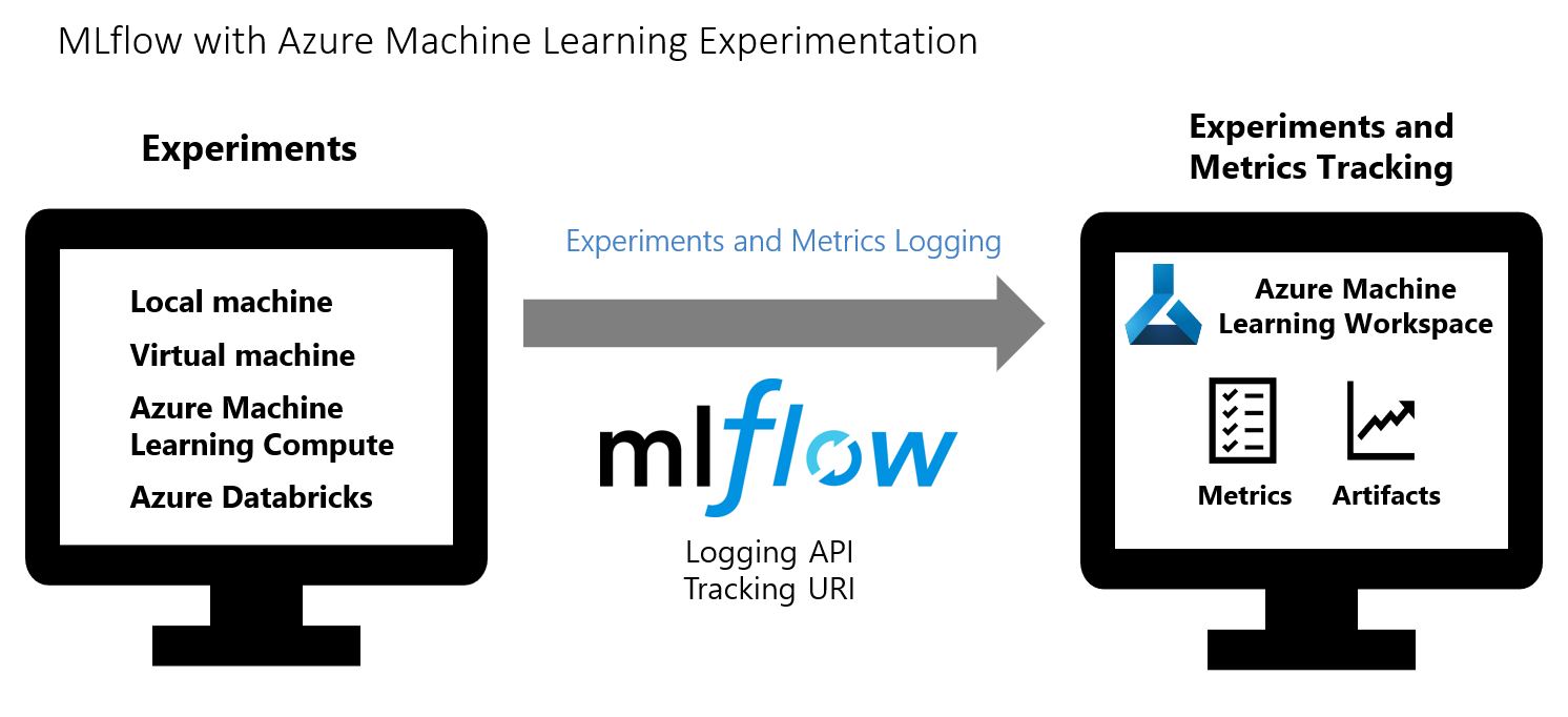 MLflow Tracking for ML experiments - Azure Machine Learning