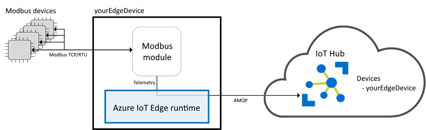 Translate modbus protocols with gateways - Azure IoT Edge