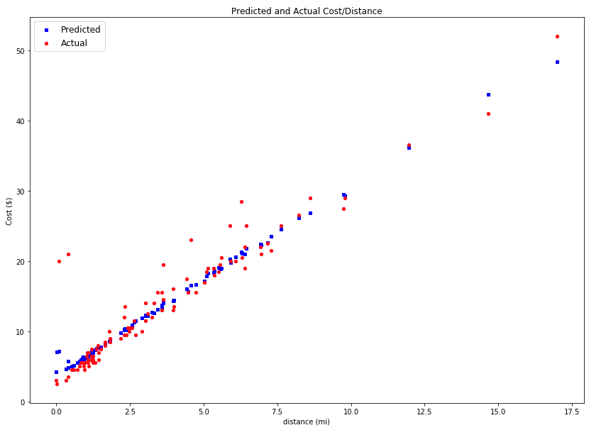 Regression model tutorial: Automated ML - Azure Machine Learning