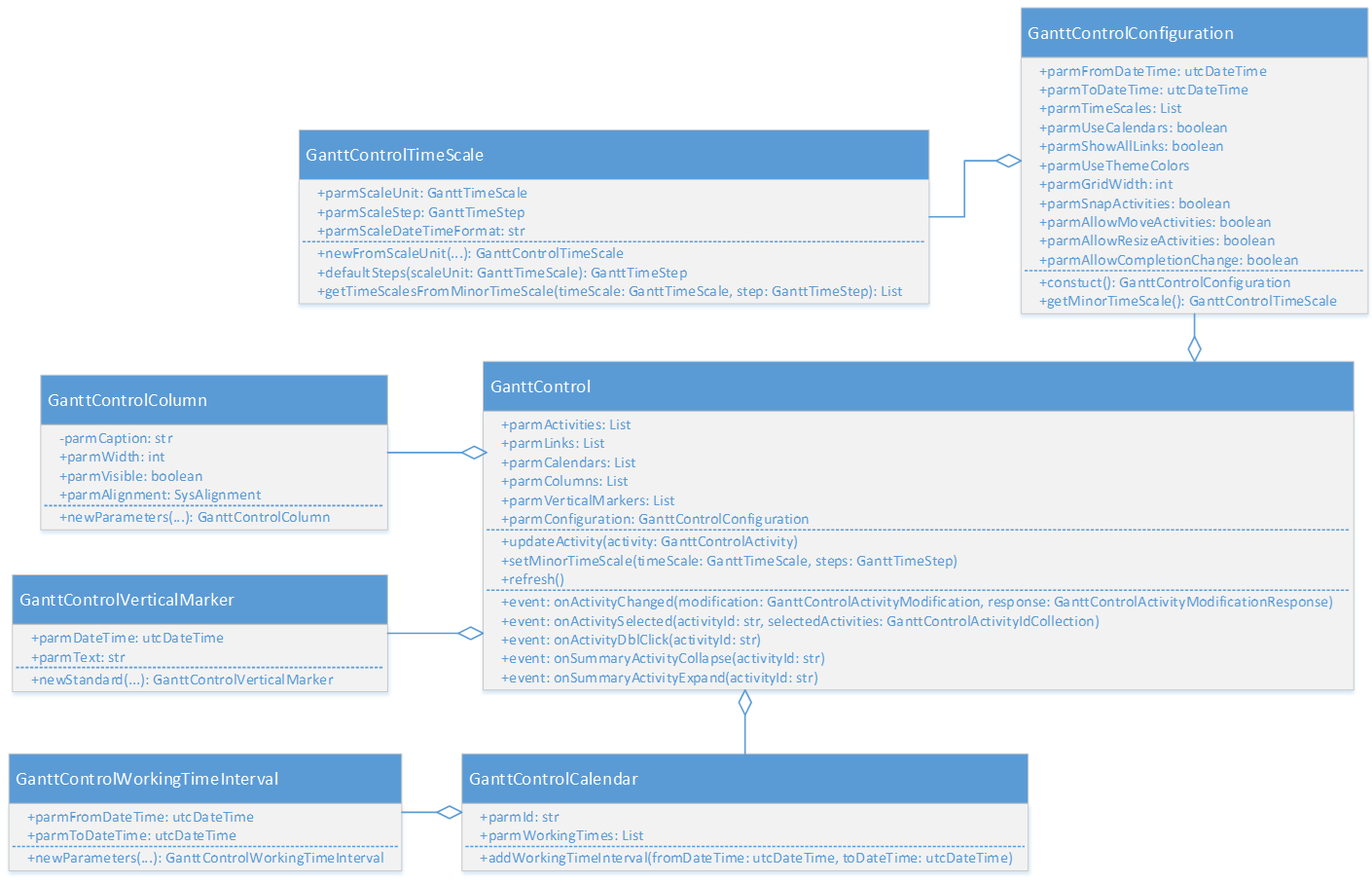 Gantt development guide finance operations dynamics 365 api for configuring the control ccuart Choice Image