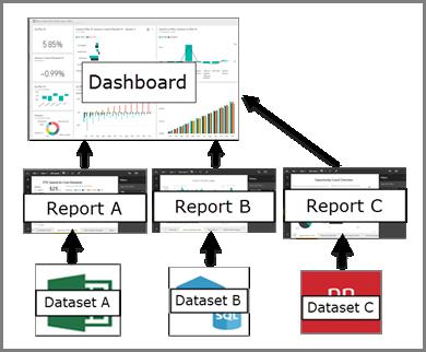 diagram som viser forholdet mellom instrumentbord, rapporter, datasett