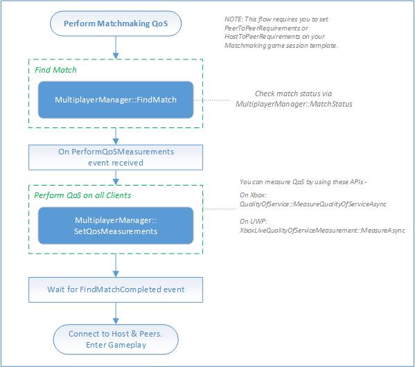 Matchmaking checklist