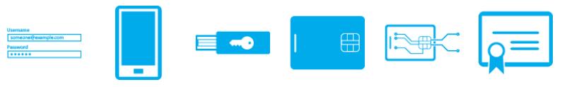 Conceptueel beeld van de verschillende vormen van multi-factor authenticatie