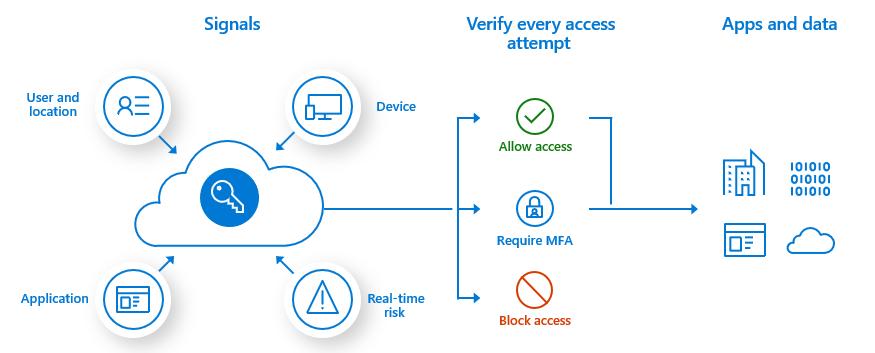 Overzichtsdiagram over hoe voorwaardelijke toegang werkt om het aanmeldingsproces te beveiligen
