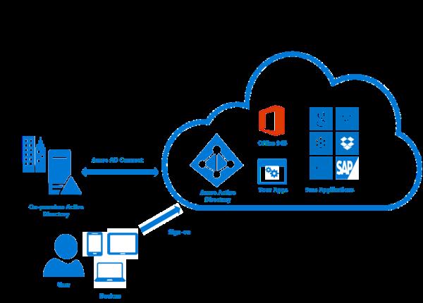 Wat zijn Azure AD Connect en Connect Health? | Microsoft Docs