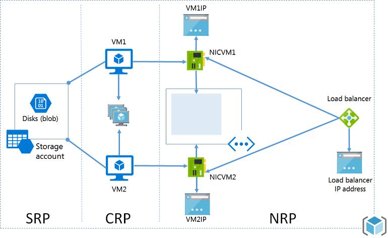 resource manager en klassieke implementatie microsoft docs