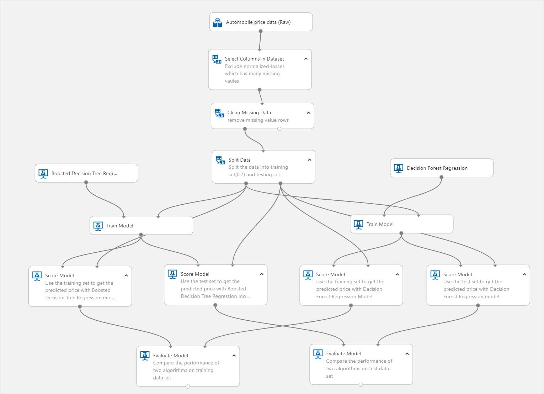 Voorspellen met Machine Learning
