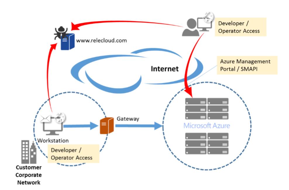 De Beveiliging Van Extern Beheer Verbeteren In Azure Microsoft Docs