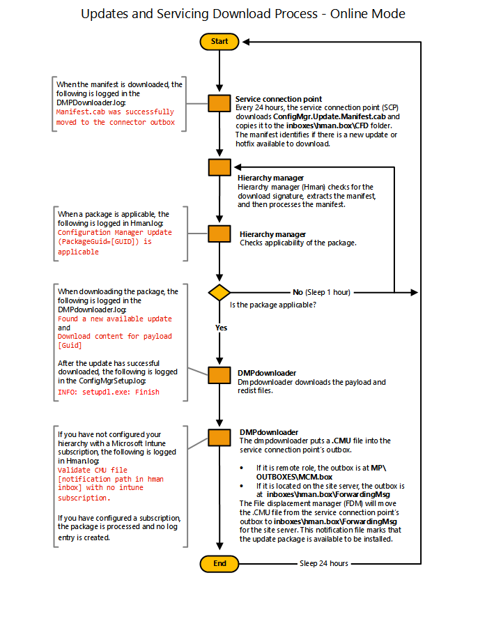 Stroomdiagram: updates downloaden - Configuration Manager ...