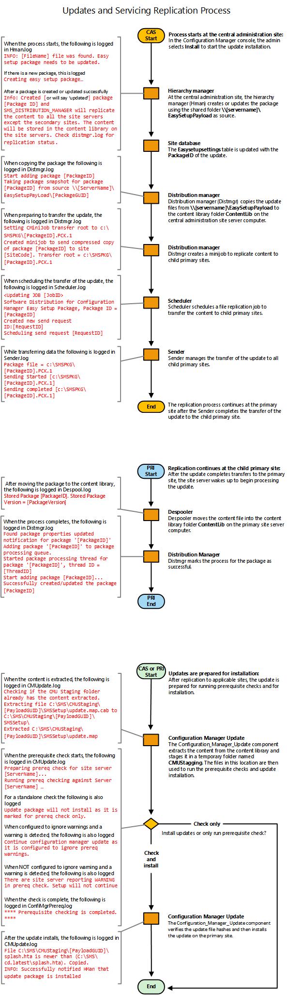 Stroomdiagram - Update-replicatie - Configuration Manager ...